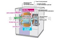HTSE小型冷热冲击试验箱 ----