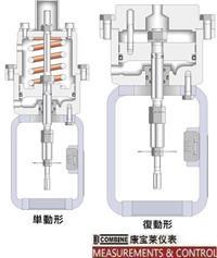 C-25系列汽缸式執行機構(300mm) C-25