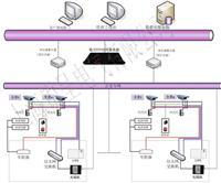 GPS时钟同步系统、GPS/CDMA双机互备时钟服务器