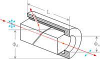 格蘭-激光偏振器