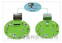 现代农业物联网远程监控系统 PH-YK