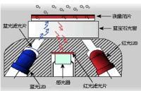 熒光法溶解氧儀
