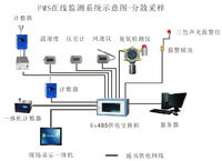 RH-FMS潔凈環境在線監測系統