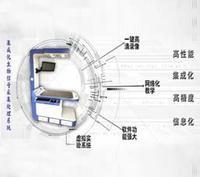 集成化生物信号采集处理系统 DB-JCT