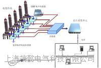 上海端懿DYPD-01MC型配網電纜局部放電在線監測系統6KV-35KV電纜檢測