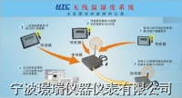 HTC無線溫濕度監測系統 HTC