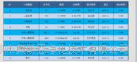 山东潍坊VOC挥发性有机物微型气体臭氧二氧化碳监测仪器生产厂商