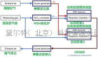 化學熒光法NO-NO2-NOx氣體分析儀 CLDdual系列
